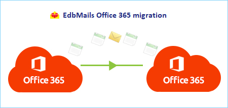 Office 365 Tenant Migration