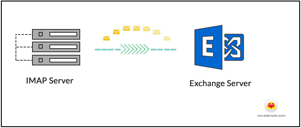 imap-to-exchangeserver